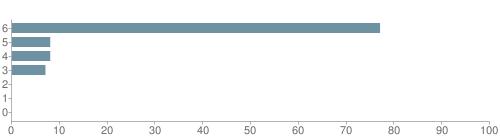 Chart?cht=bhs&chs=500x140&chbh=10&chco=6f92a3&chxt=x,y&chd=t:77,8,8,7,0,0,0&chm=t+77%,333333,0,0,10|t+8%,333333,0,1,10|t+8%,333333,0,2,10|t+7%,333333,0,3,10|t+0%,333333,0,4,10|t+0%,333333,0,5,10|t+0%,333333,0,6,10&chxl=1:|other|indian|hawaiian|asian|hispanic|black|white